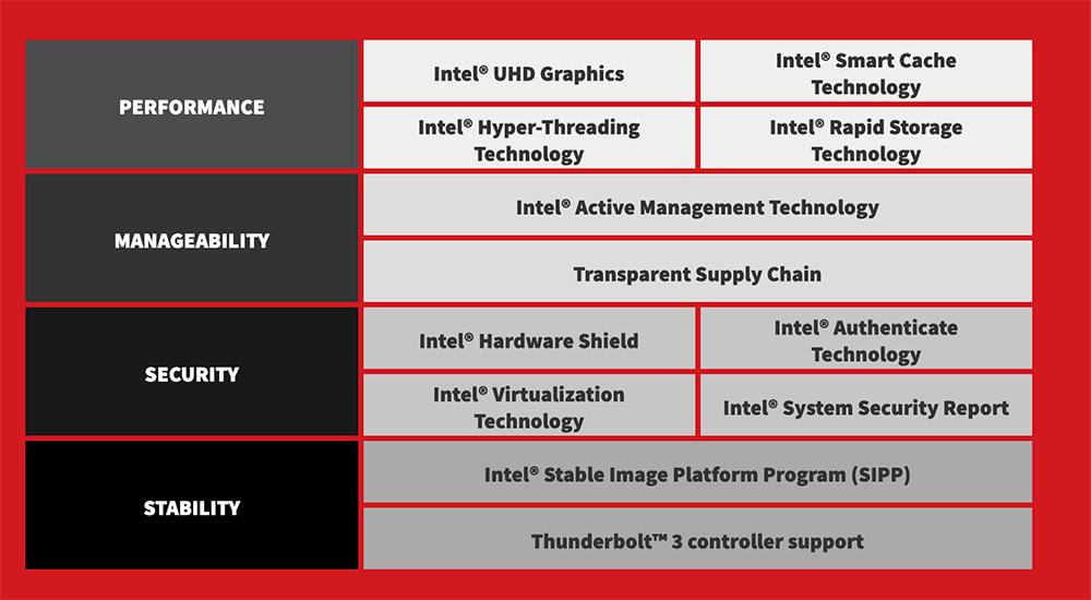 Lenovo® and Intel® vPro™ Platform for Business Computing