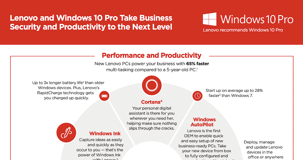 Lenovo Windows 10 Security and Productivity Infographic